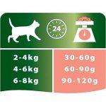 Croquette chat stérilisé ; notre top 13 TOP 0 image 4 produit