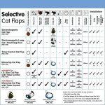 Votre comparatif : Trappe à chat électronique TOP 7 image 4 produit